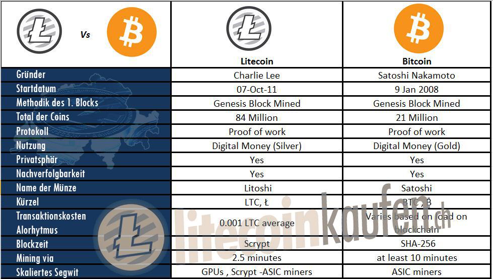 Litecoin-vergleich-Bitcoins-deutsch-uebersicht