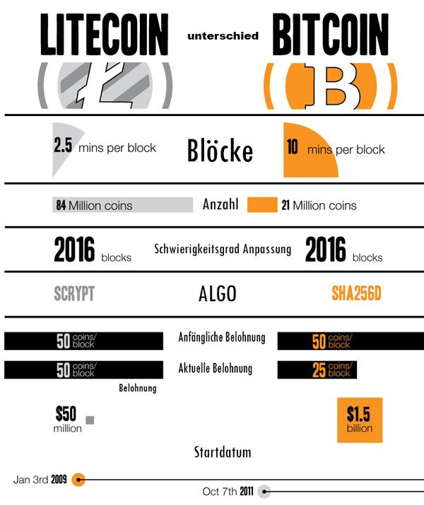 litecoin-bitcoin-vergleich-unterschied